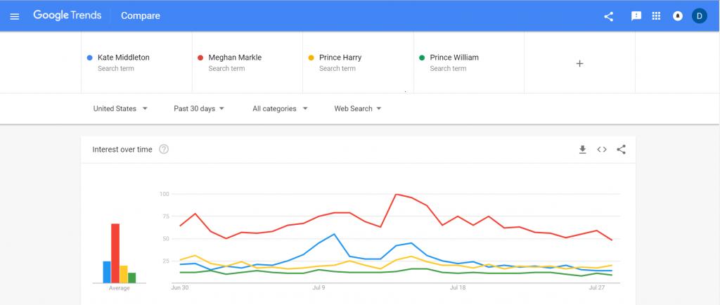 Meghan Markle Google Trends Graph