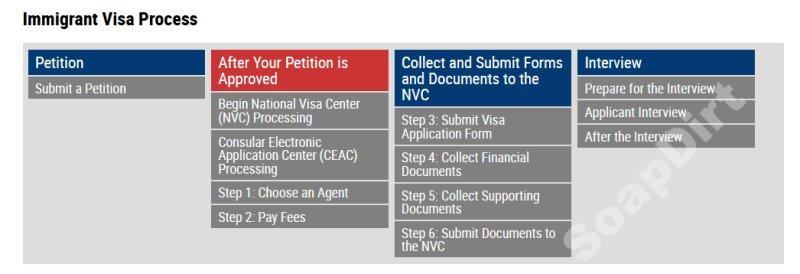 90 Day Fiance: Immigrant Visa Process Chart